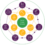 Digital Supply Chain Integration is Part of Every Smart Company's Growth Strategy